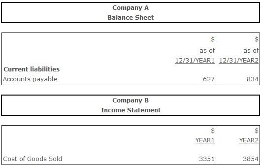 accounts payable turnover times
