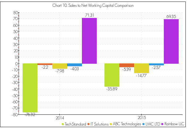 Sales to net working capital benchmarking