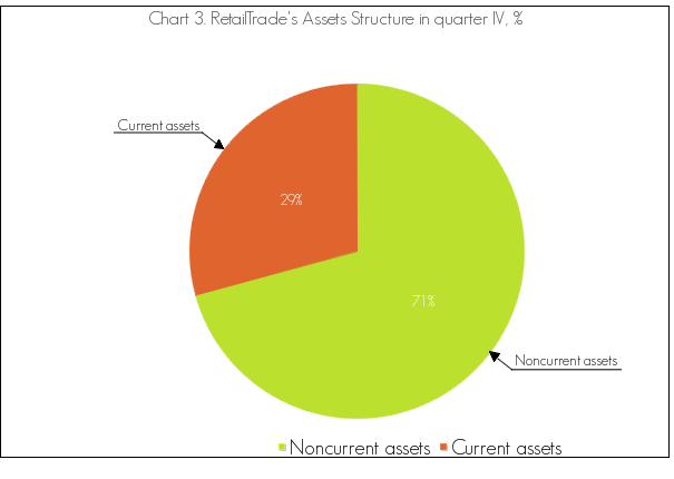 The Assets Structure Analysis