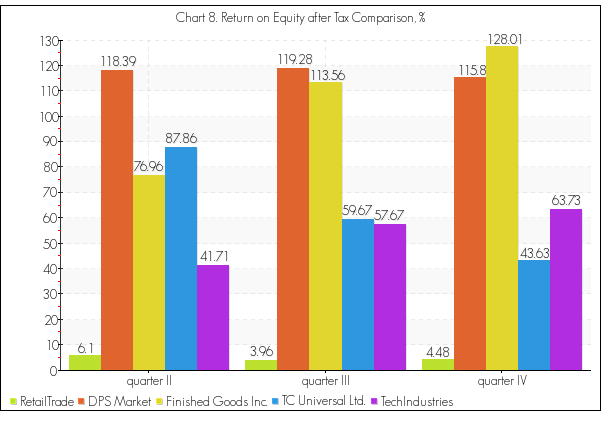 Return on equity after tax benchmarking